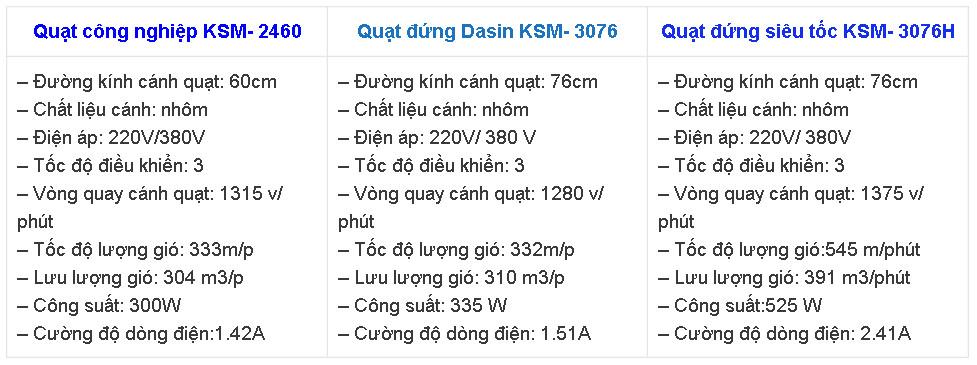 Thông số kĩ thuật quạt đứng Dasin